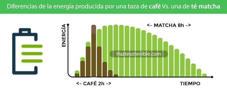 Comparativa de energía del té matcha vs, café